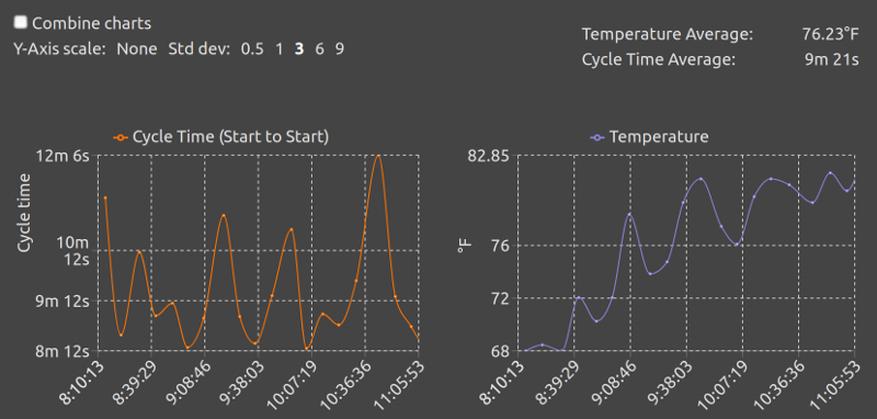 Equipment detail view cycle data charts