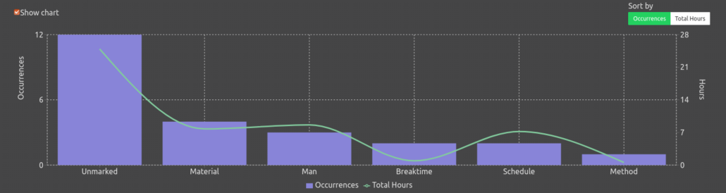 Excessive downtime report chart